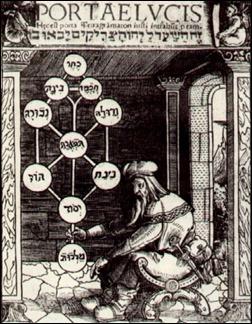 El árbol de las sefirot