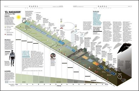 Curiosisimo plano del recorrido de Neddy de piscina en piscina, en El nadador, publicado en El Mundo